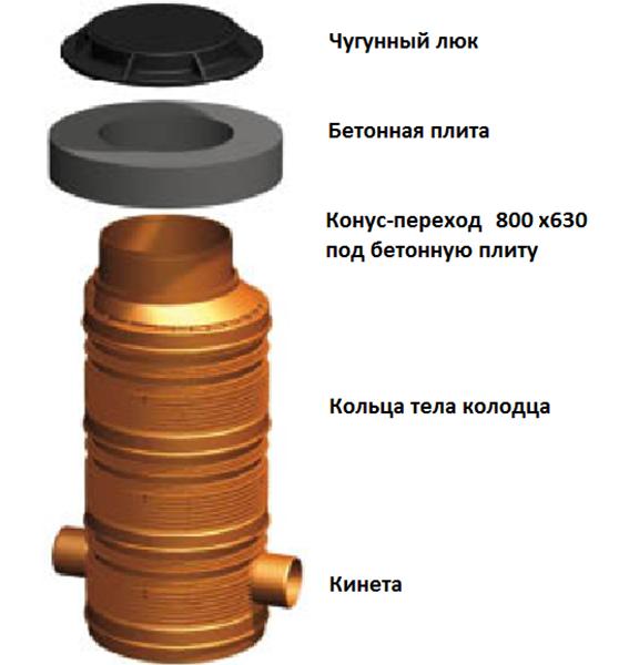 устройство полимерного колодца
