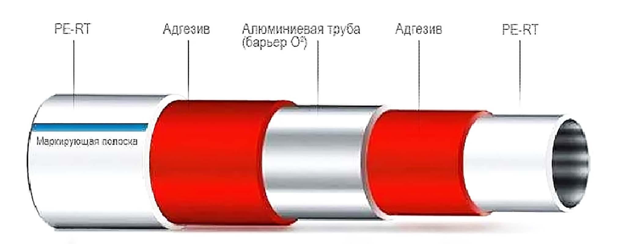 Металлопластиковые трубы из чего состоят